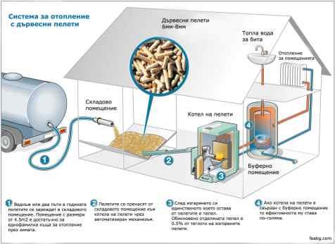 Отопление с пелети